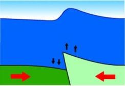 Prinsippskisse på tektonisk forskyvning som utløser tsunamier :: Animasjon av hvordan tsunamien spredte seg