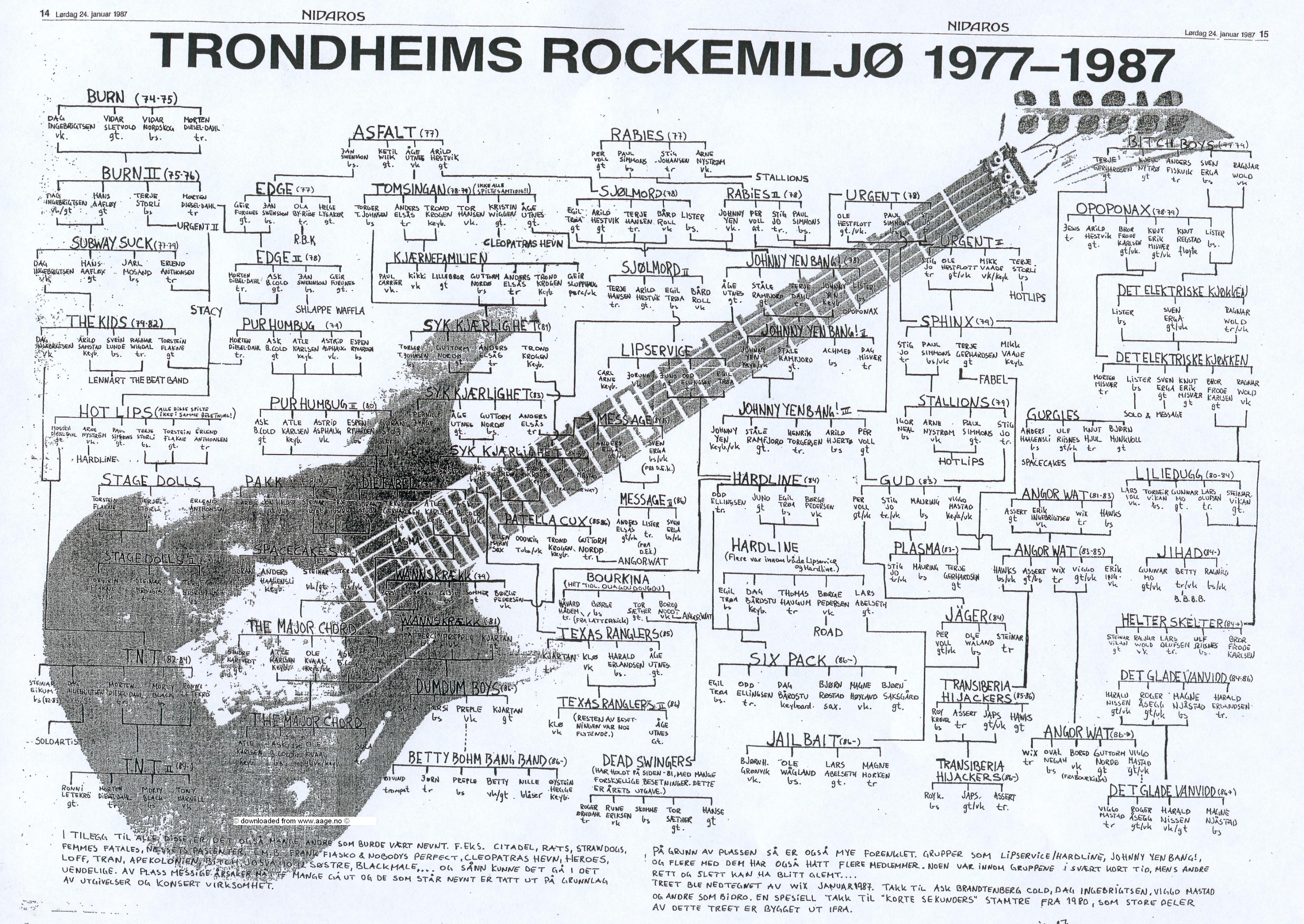 Alternative trondhjemske rockeband i årene 1977 til 1987 © ElWix! (Klikk for større bilde!)