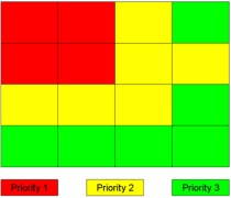 Information Priority Zones © Eyetrack